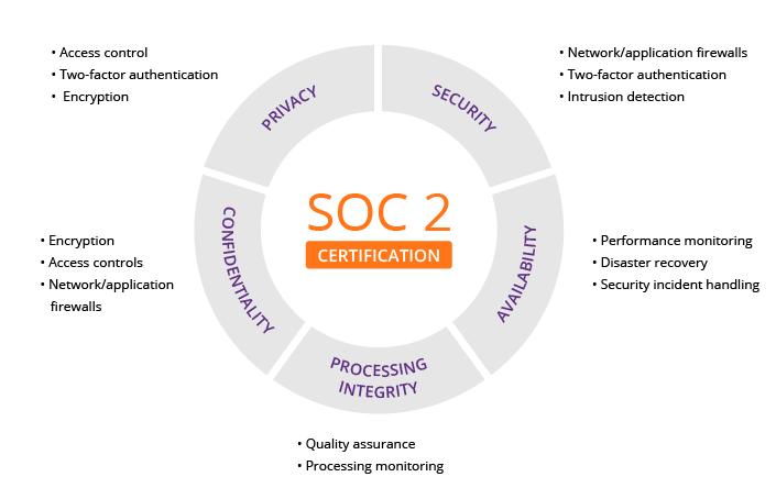 SOC2+Framework